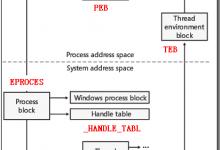 一张图带你了解TEB&PEB结构